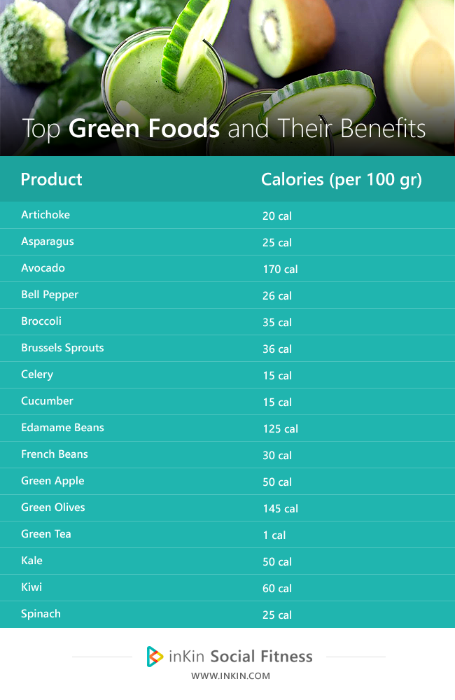 Green Foods With Low calories on inKin Social Fitness Platform