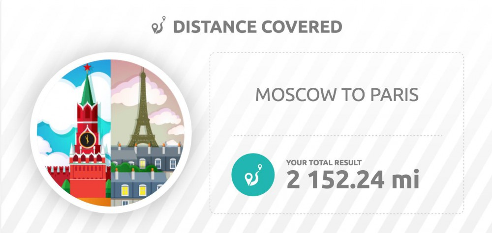 Distance covered widget on the Stats page on inKin Social Fitness Platform