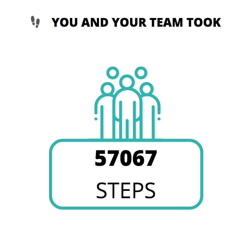 you and your team took steps