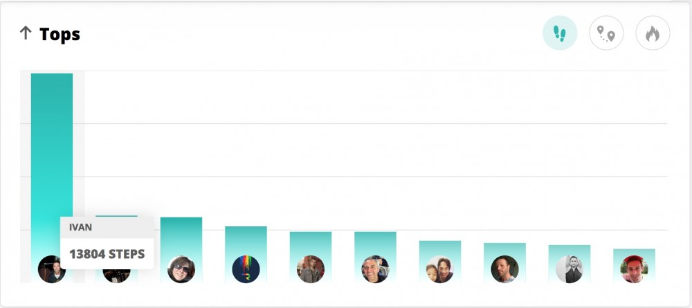 The step leaderboard on inKin Social Fitness Platform